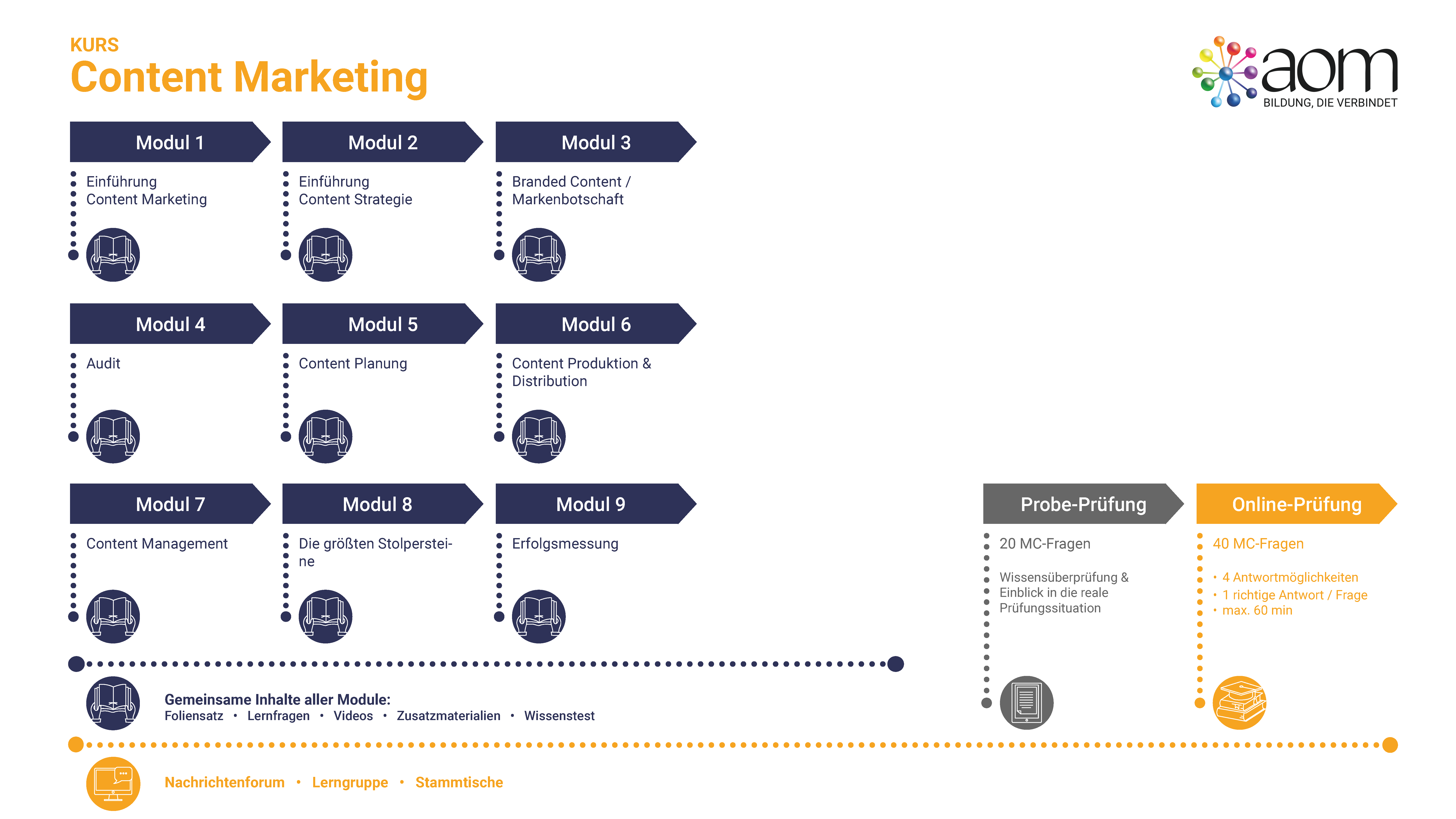 Learner Journey Content Marketing