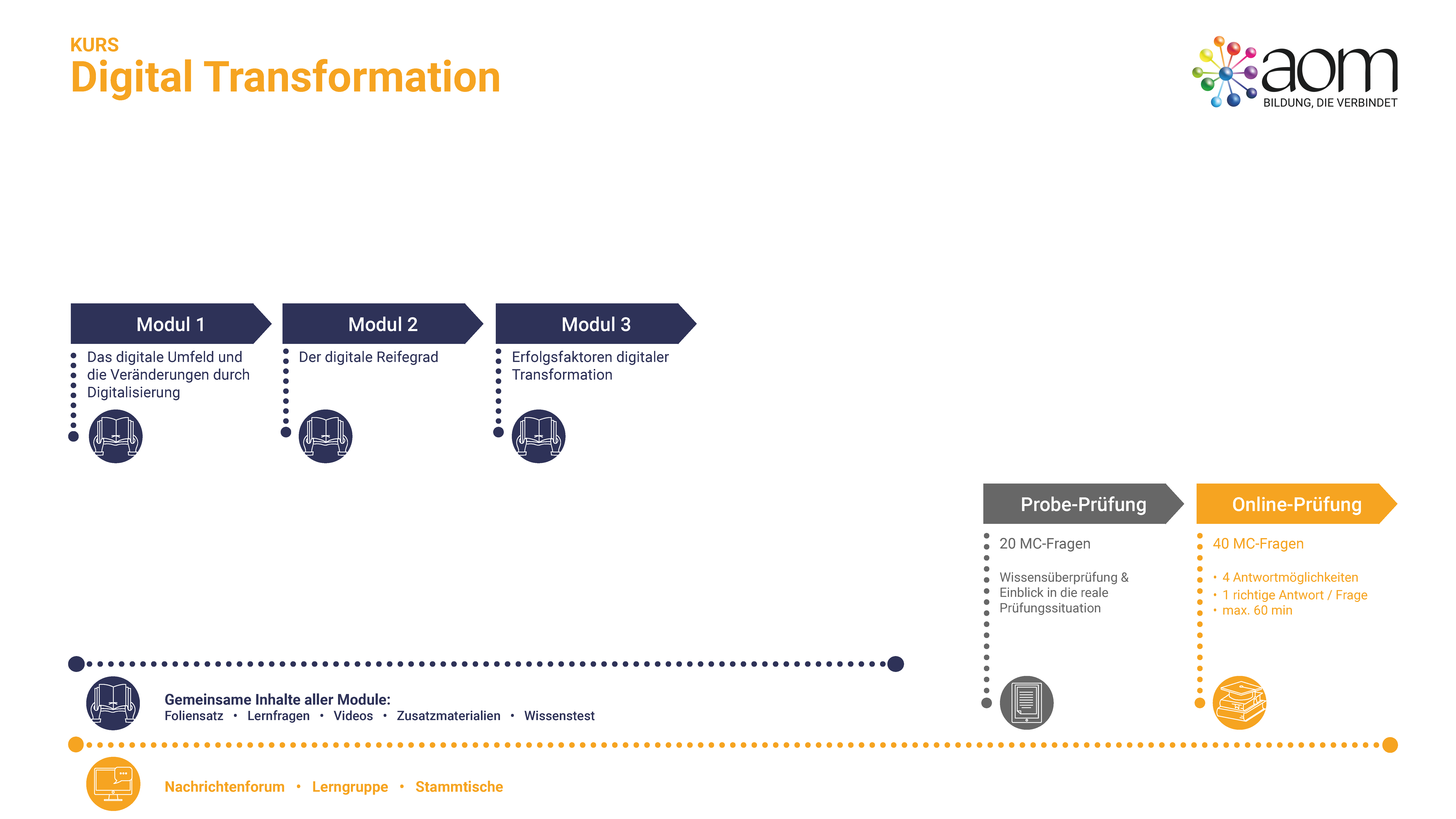 Learner Journey Digital Transformation