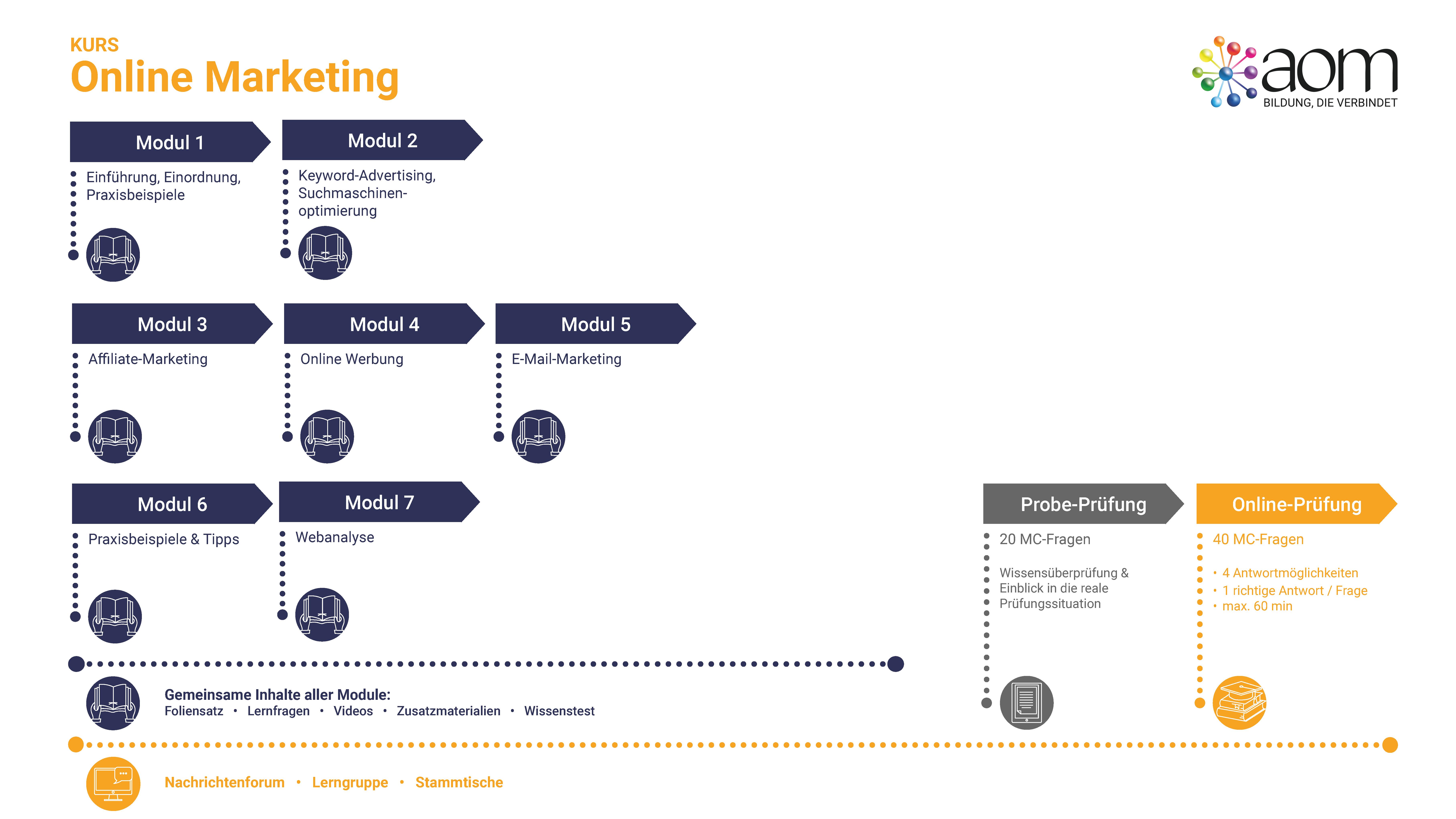 Learner Journey Online Marketing