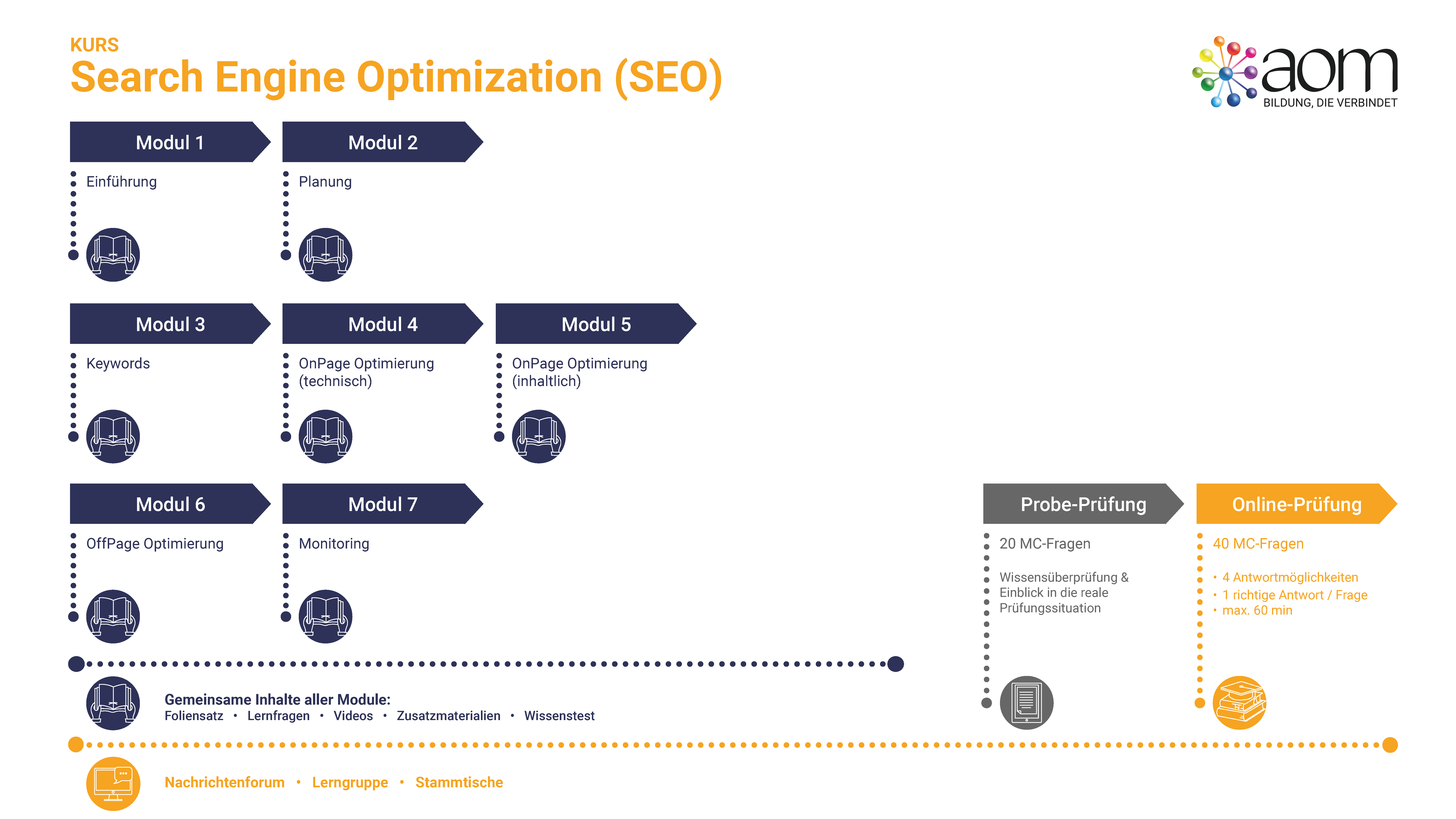 Learner Journey Seach Engine Optimization