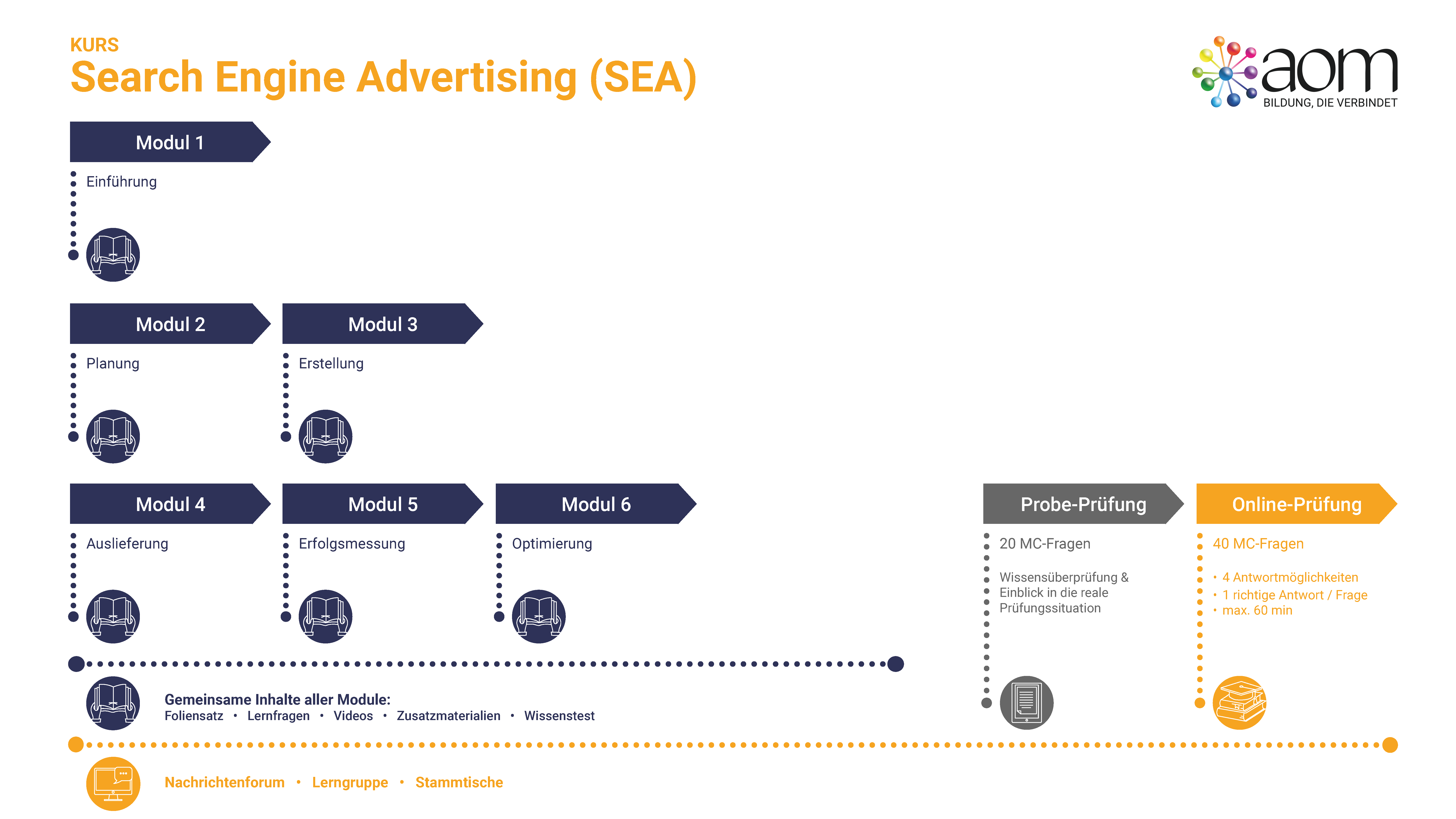Learner Journey Search Engine Advertising