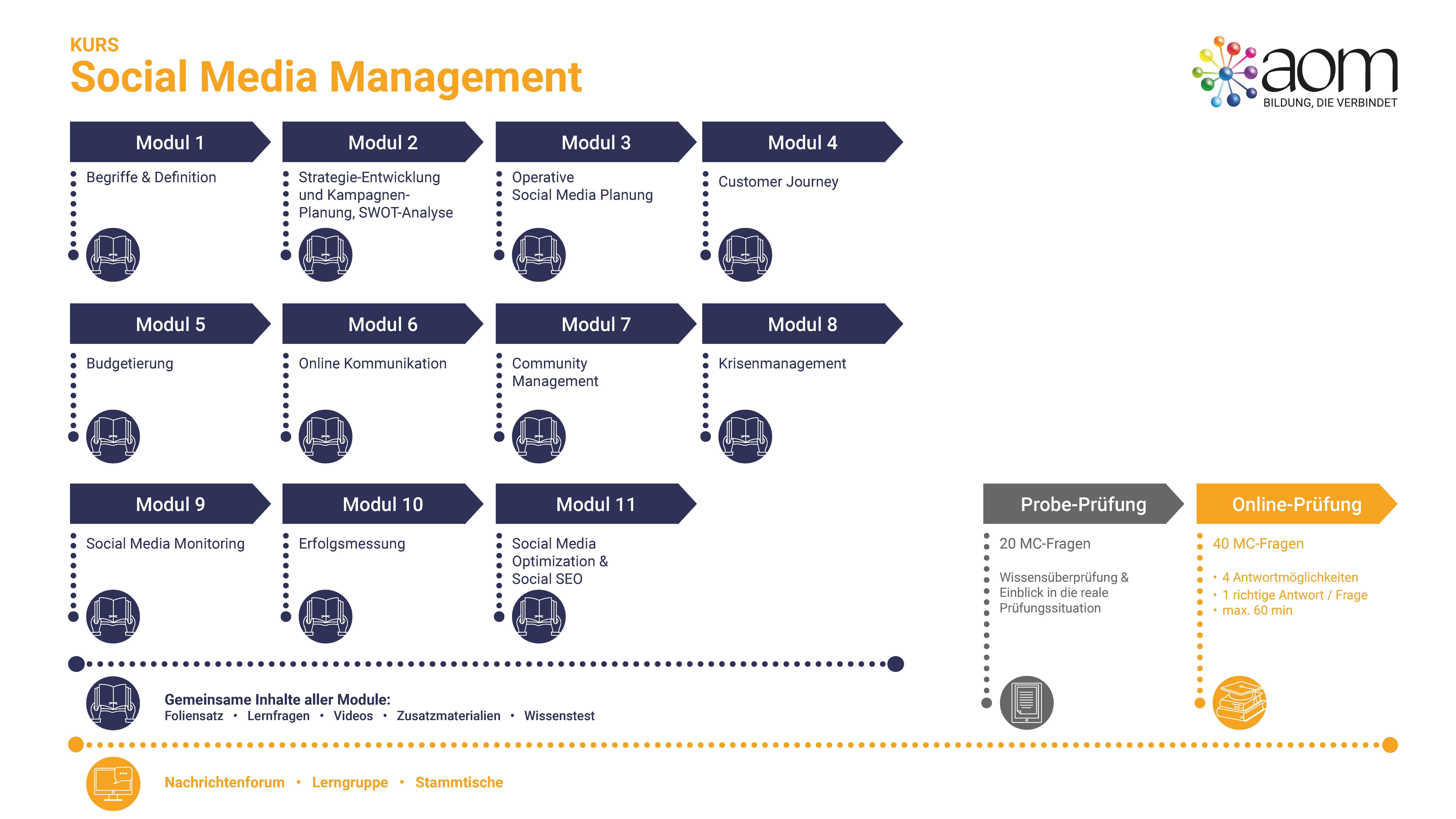 Learner Journey Social Media Management