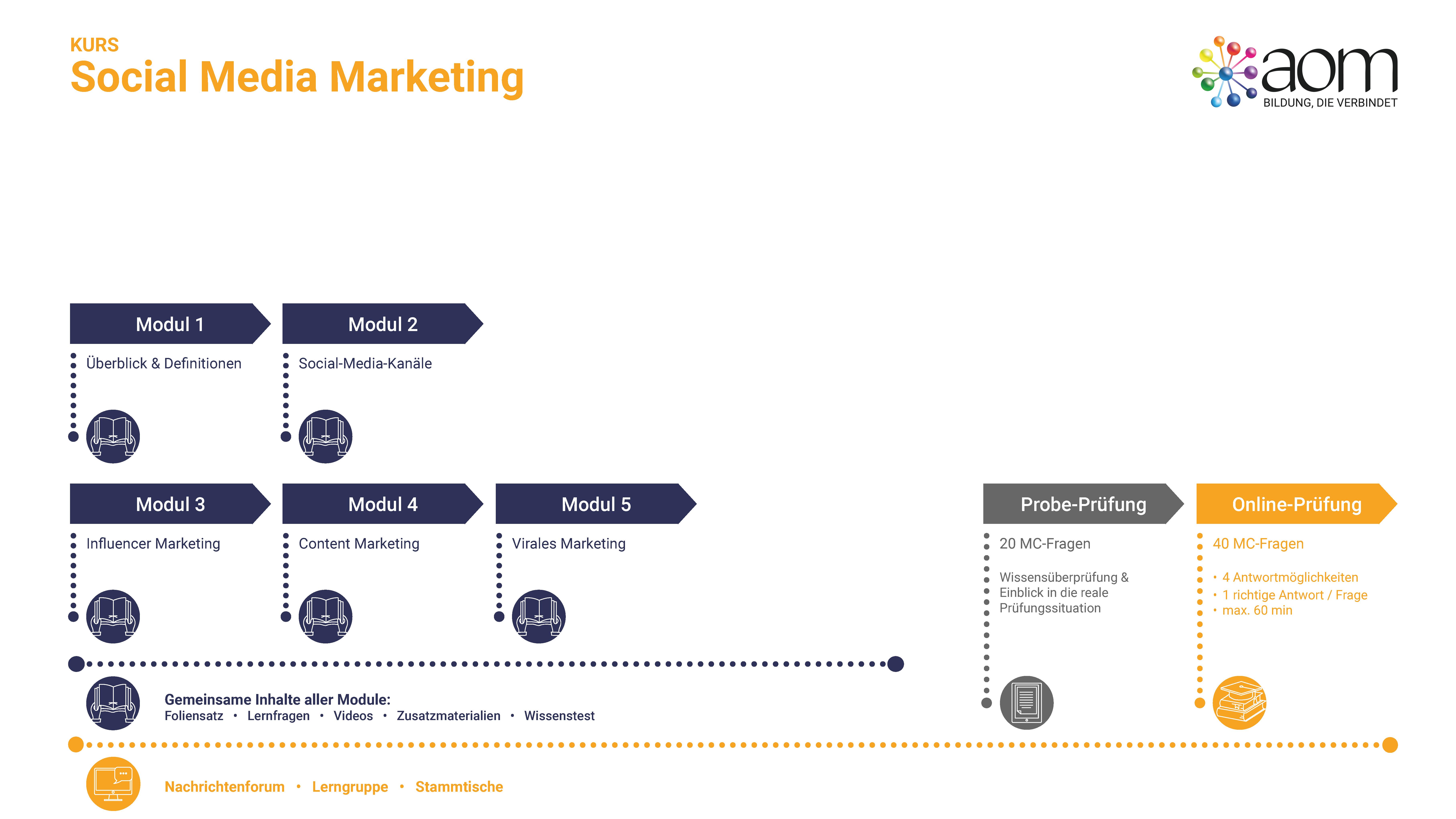 Learner Journey Social Media Marketing